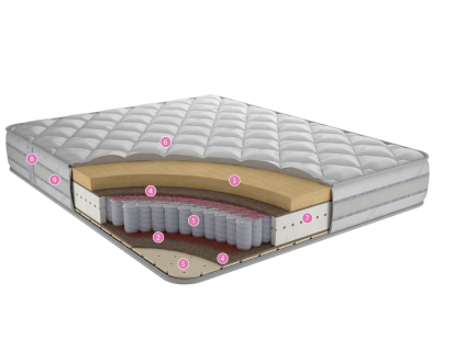 Матрасы с независимым пружинным блоком Негус Д2