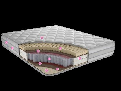 Матрасы с независимым пружинным блоком Авант Ф2