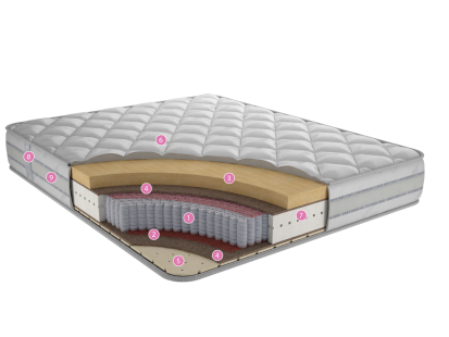 Матрасы с независимым пружинным блоком Респект Ф2