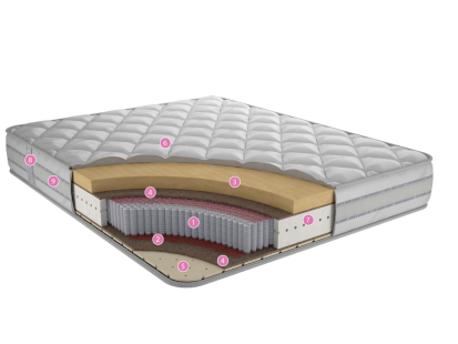 Матрасы с независимым пружинным блоком Каприз Ф2